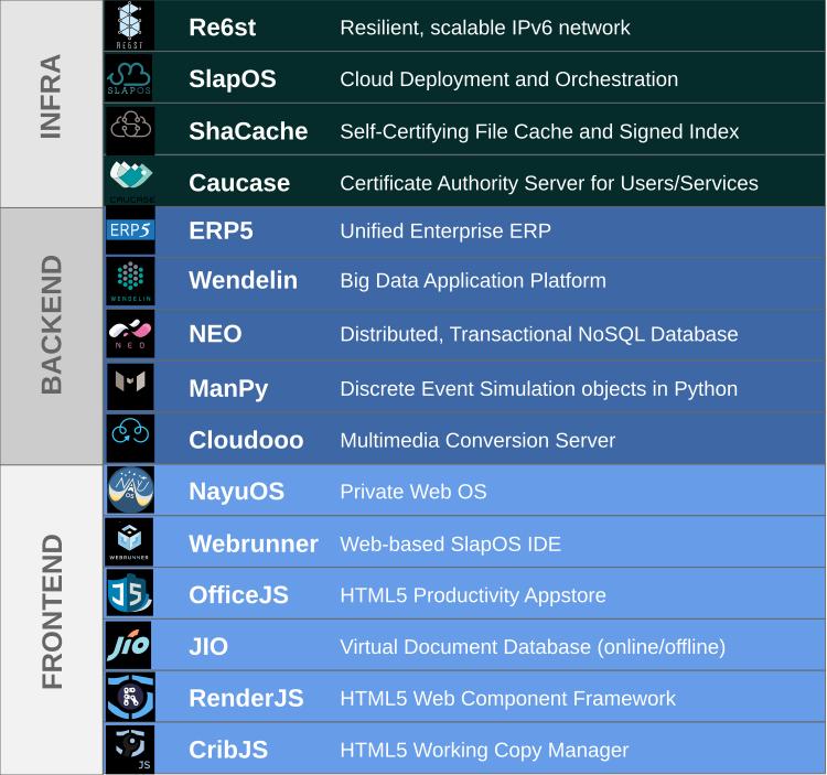 Nexedi Software Stack